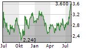 BYD ELECTRONIC INTERNATIONAL CO LTD Chart 1 Jahr