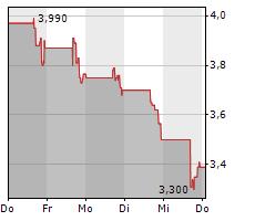 BYRNA TECHNOLOGIES INC Chart 1 Jahr