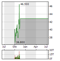 C3.AI Aktie Chart 1 Jahr