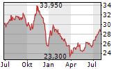 CA IMMOBILIEN ANLAGEN AG Chart 1 Jahr