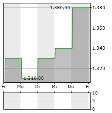 CABLE ONE Aktie 1-Woche-Intraday-Chart