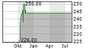 CACI INTERNATIONAL INC Chart 1 Jahr