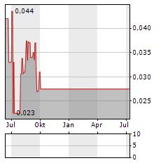 CADILLAC VENTURES Aktie Chart 1 Jahr