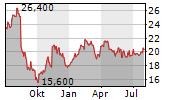 CAE INC Chart 1 Jahr