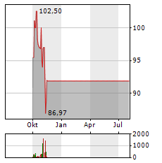 CAESARS ENTERTAINMENT Aktie Chart 1 Jahr