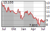 CAESARSTONE LTD Chart 1 Jahr