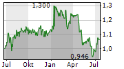CAIRN HOMES PLC Chart 1 Jahr