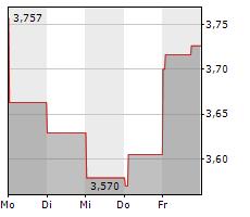 CAIXABANK SA Chart 1 Jahr