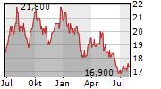 CALBEE INC Chart 1 Jahr