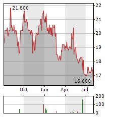 CALBEE Aktie Chart 1 Jahr