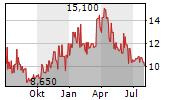 CALEDONIA MINING CORPORATION PLC Chart 1 Jahr