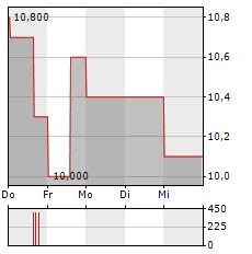 CALEDONIA MINING Aktie 5-Tage-Chart