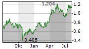 CALIBRE MINING CORP Chart 1 Jahr