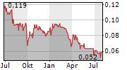 CALIMA ENERGY LIMITED Chart 1 Jahr