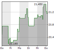 CALLAWAY GOLF COMPANY Chart 1 Jahr