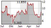 CALLIDITAS THERAPEUTICS AB Chart 1 Jahr