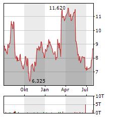 CALLIDITAS THERAPEUTICS Aktie Chart 1 Jahr
