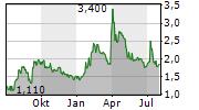 CALLINEX MINES INC Chart 1 Jahr