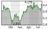 CALTAGIRONE SPA Chart 1 Jahr