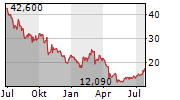 CAMBIUM NETWORKS CORPORATION Chart 1 Jahr