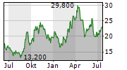 CAMECO CORPORATION Chart 1 Jahr
