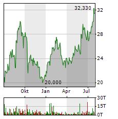 CAMECO Aktie Chart 1 Jahr