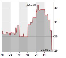 CAMECO CORPORATION Chart 1 Jahr