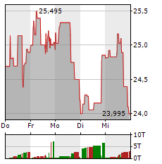 CAMECO Aktie 1-Woche-Intraday-Chart