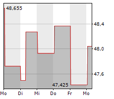 CAMPBELL SOUP COMPANY Chart 1 Jahr
