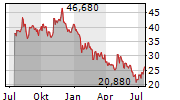 CAMPING WORLD HOLDINGS INC Chart 1 Jahr