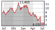 CANACCORD GENUITY GROUP INC Chart 1 Jahr