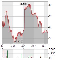 CANACCORD GENUITY Aktie Chart 1 Jahr