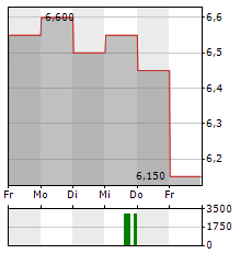 CANACCORD GENUITY Aktie 5-Tage-Chart