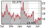 CANADA GOOSE HOLDINGS INC Chart 1 Jahr