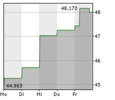 CANADIAN IMPERIAL BANK OF COMMERCE Chart 1 Jahr