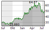 CANADIAN NATURAL RESOURCES LIMITED Chart 1 Jahr