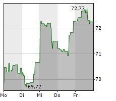 CANADIAN PACIFIC RAILWAY LIMITED Chart 1 Jahr