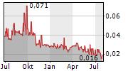 CANADIAN PALLADIUM RESOURCES INC Chart 1 Jahr