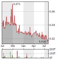 CANADIAN PALLADIUM RESOURCES Aktie Chart 1 Jahr