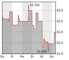 CANADIAN SOLAR INC Chart 1 Jahr