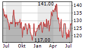 CANADIAN TIRE CORPORATION LIMITED Chart 1 Jahr
