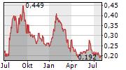 CANALASKA URANIUM LTD Chart 1 Jahr