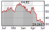 CANCOM SE Chart 1 Jahr