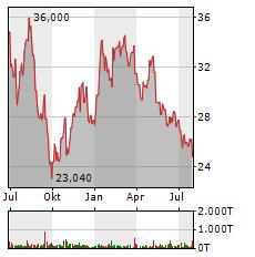 CANCOM SE Jahres Chart