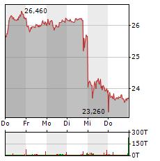 CANCOM Aktie 1-Woche-Intraday-Chart