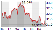 CANCOM SE 1-Woche-Intraday-Chart