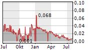 CANDELARIA MINING CORP Chart 1 Jahr