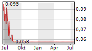 CANEX METALS INC Chart 1 Jahr