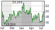 CANFOR CORPORATION Chart 1 Jahr