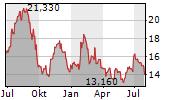 CANFOR CORPORATION Chart 1 Jahr